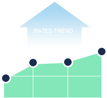 Current Rates Trend